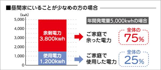年間発電量を4.000kwとした場合、昼間家にいることが多い方の場合でおよそ2,000kw、昼間家にいることが少なめの方では2,800kwもの余剰電力が発生します。この余剰電力部分にコーア独自の価格設定によるキャッシュバックを上乗せします。