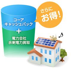 電力会社の余剰電力買取に加えてコーア独自のキャッシュバックでさらにお得!!